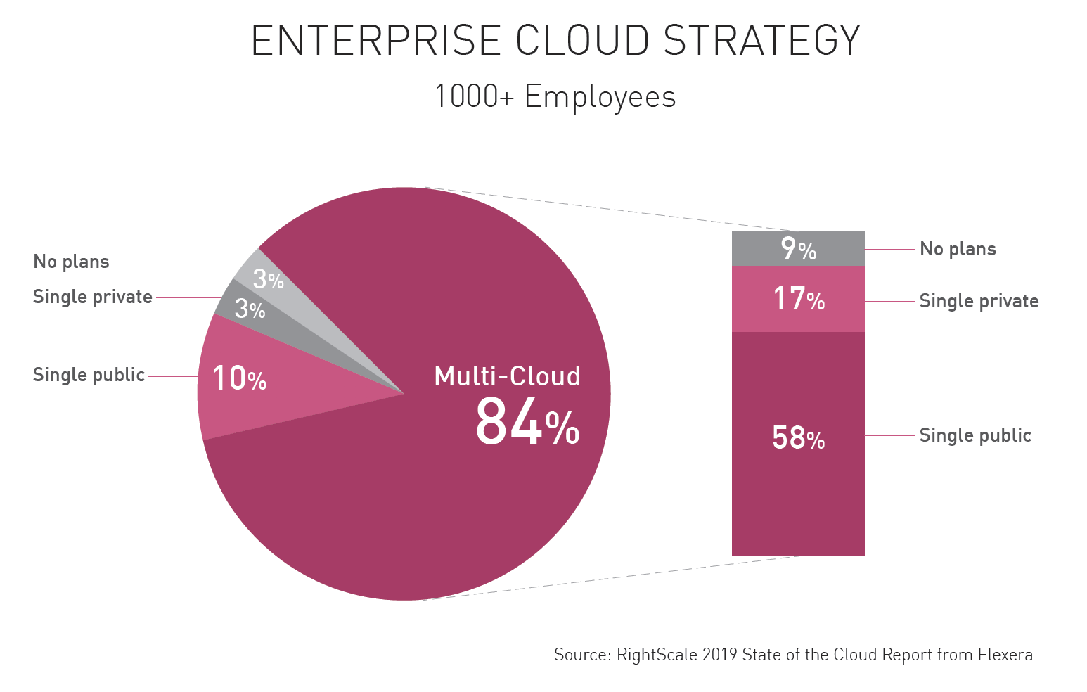 Enterprise Cloud Strategy. Figure 1: Growth of enterprise hybrid and multi-cloud infrastructures