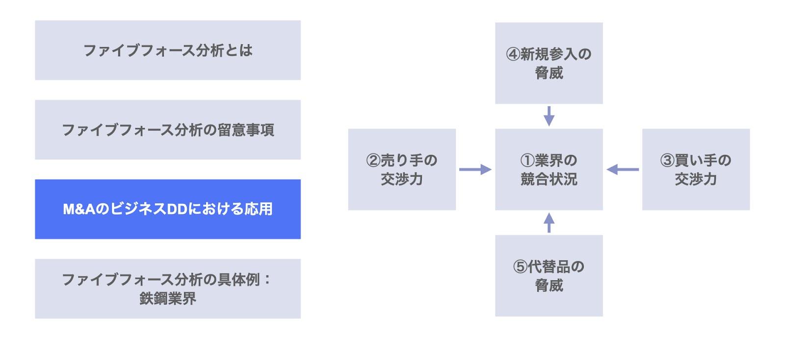 ファイブフォース分析のM&AのビジネスDDにおける応用