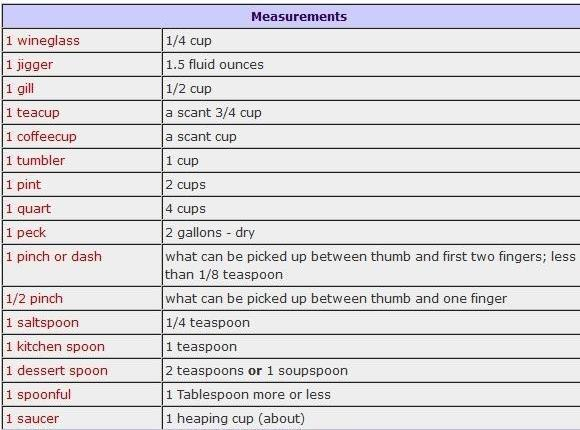 Heirloom Measurements From Grandma Recipe