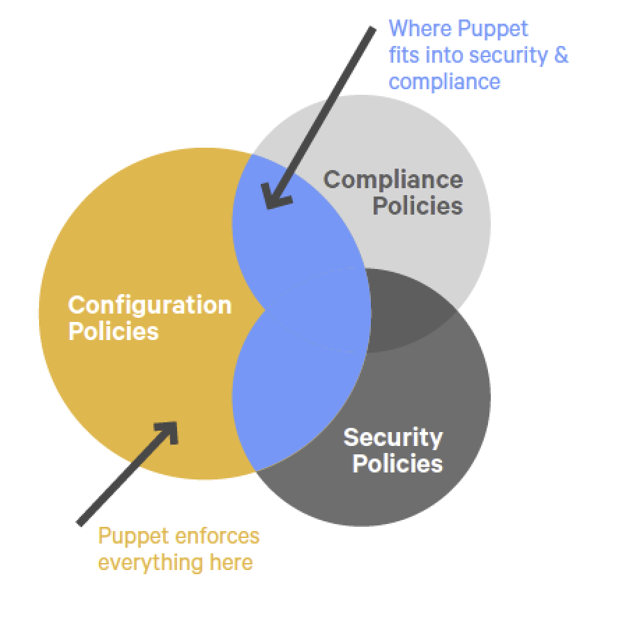 The Puppet approach for Compliance Policies, Configuration Policies and Security Policies