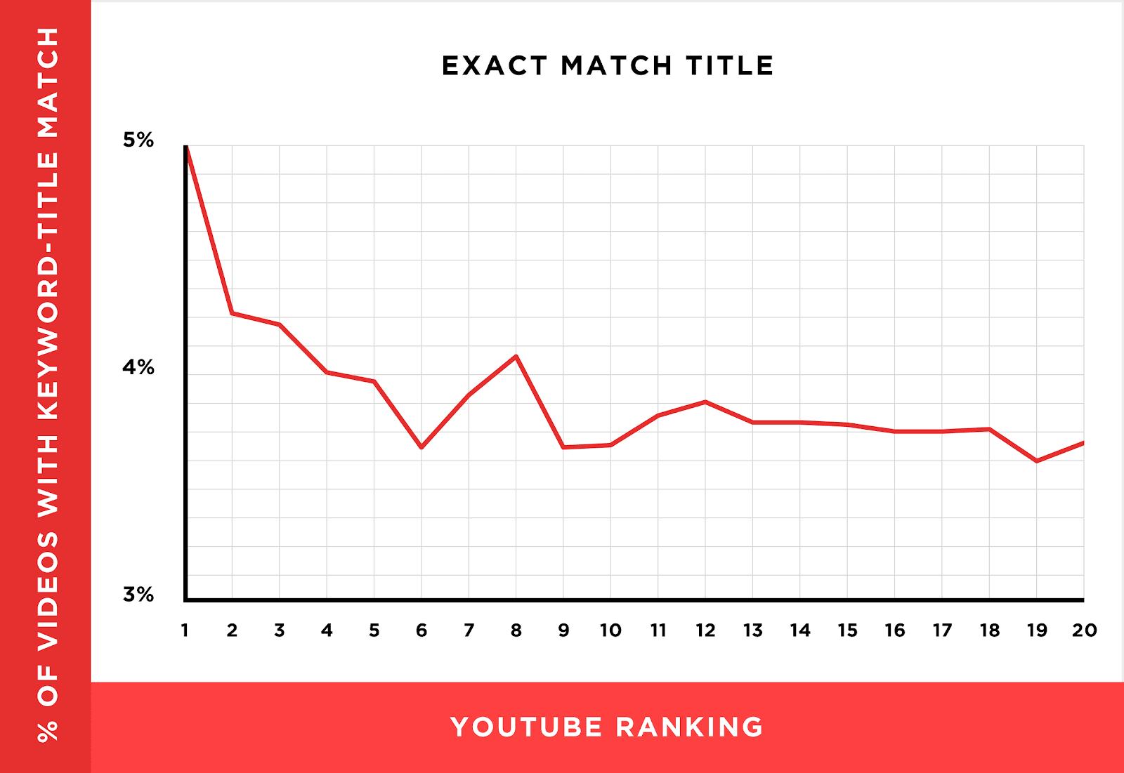 exact match title