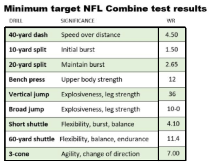 Wide Receiver Combine: What is Important? 6
