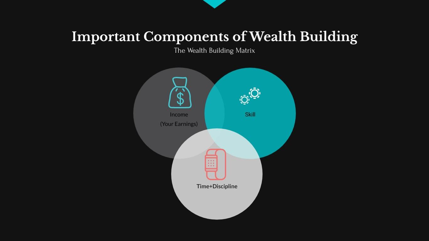 A Beginner's Guide to Wealth-Building - Important Components of Wealth-Building
