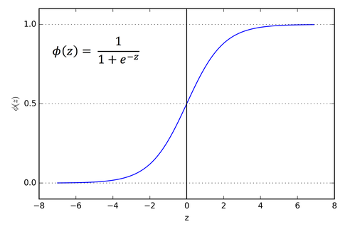 The sigmoid Activation function graph