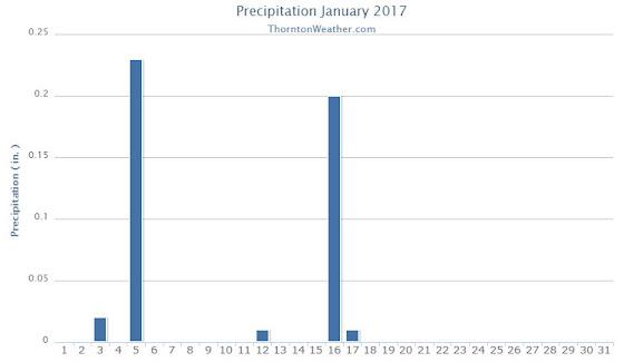 Thornton, Colorado's January 2017 precipitation summary.
