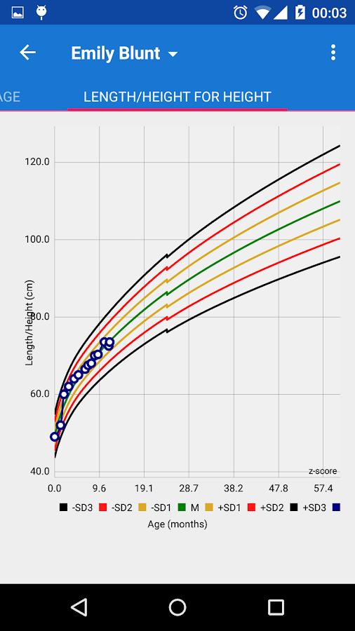 World Health Organization Growth Chart Calculator 8116884 1cashing