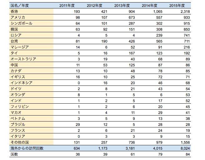 海外からの北竜町ポータル・Facebookページへの訪問者数の推移