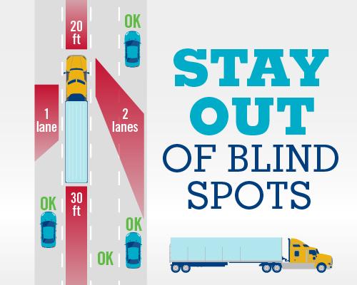 illustration of a semi truck's blind spots
