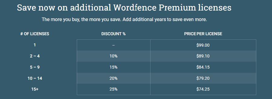 Bảng giá Wordfence Premium