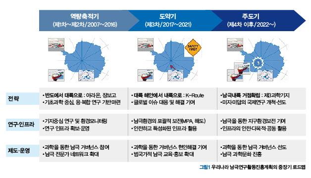 남극연구활동진흥계획의 중장기 로드맵