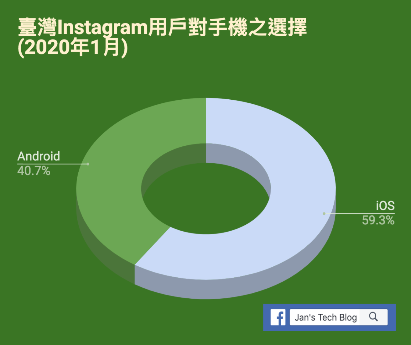 Instagram臺灣用戶使用Android與iPhone手機的比例