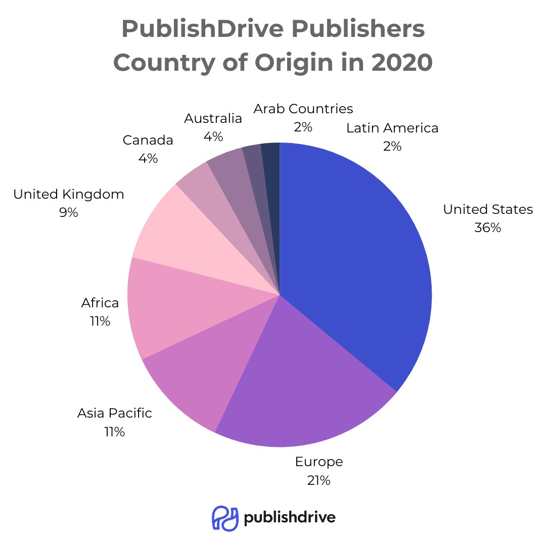 publishdrive_2020_indie_publisher_countries