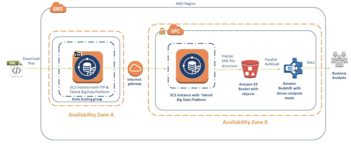 Talend and AWS Use Case in Pharmaceutical, Food and Beverage