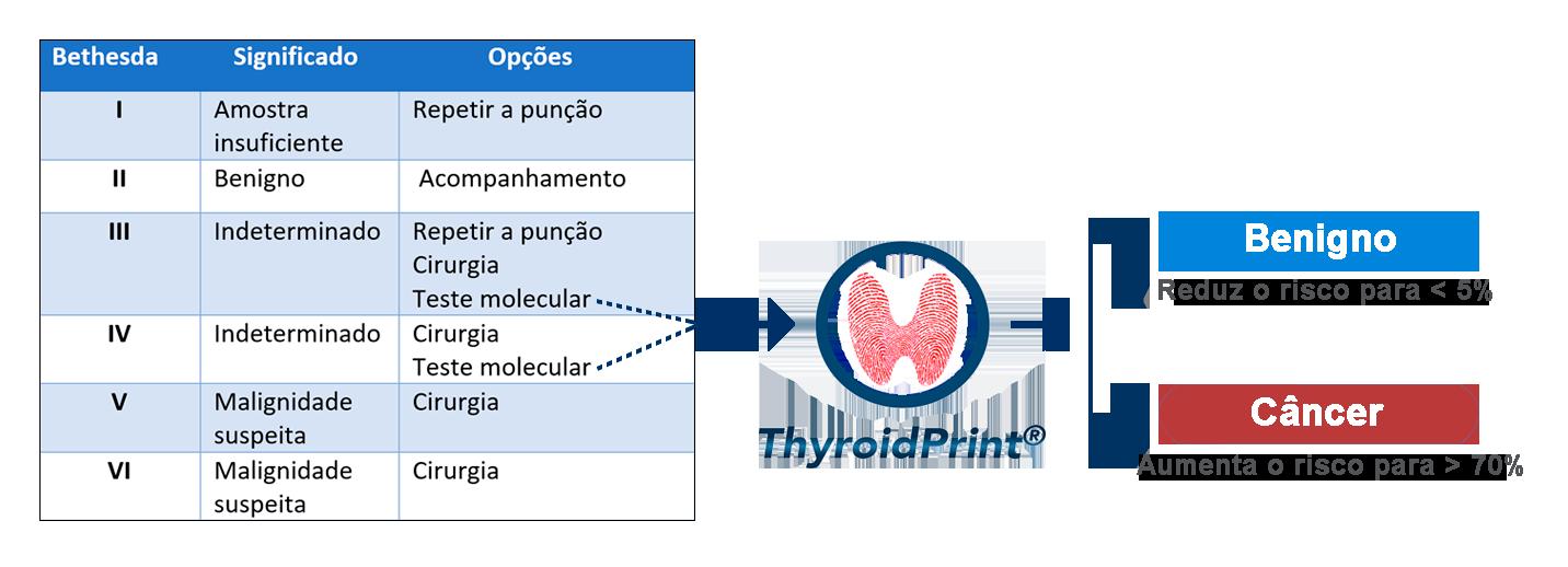 Sistema Bethesda x O exame ThyroidPrint