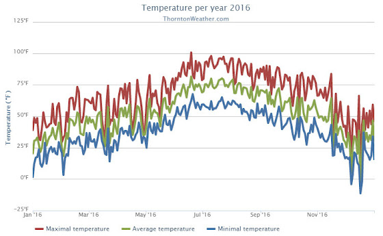 Thornton, Colorado's annual temperature summary for 2016.