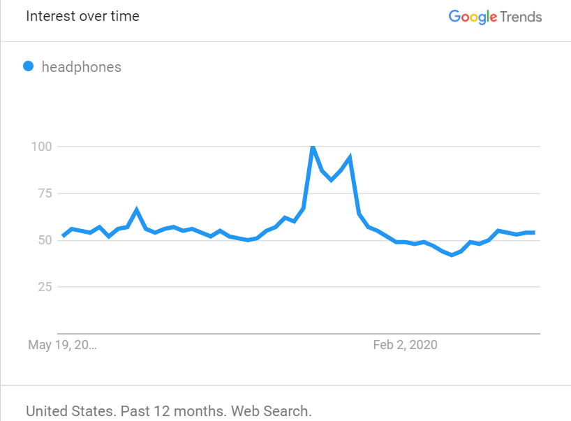 amazon product trends