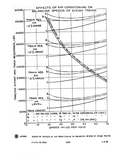 Curves of effects of air conditioning on Balancing Speeds of Steam Trains.