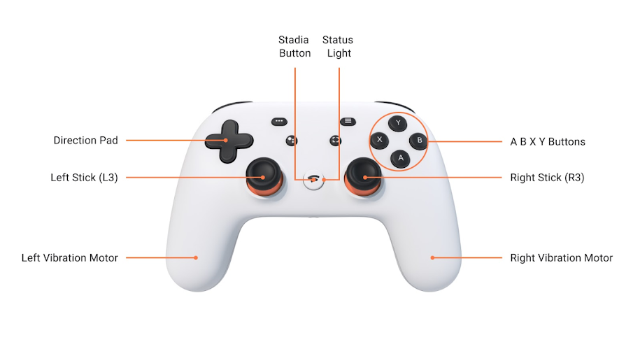 Stadia controller with direction pad, direction sticks, face buttons, status light and Stadia button highlighted