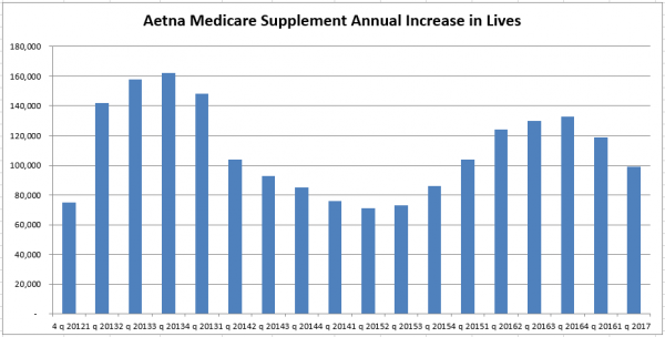 Aetna Q1 2017 Med Supp Annual Increase in Lives