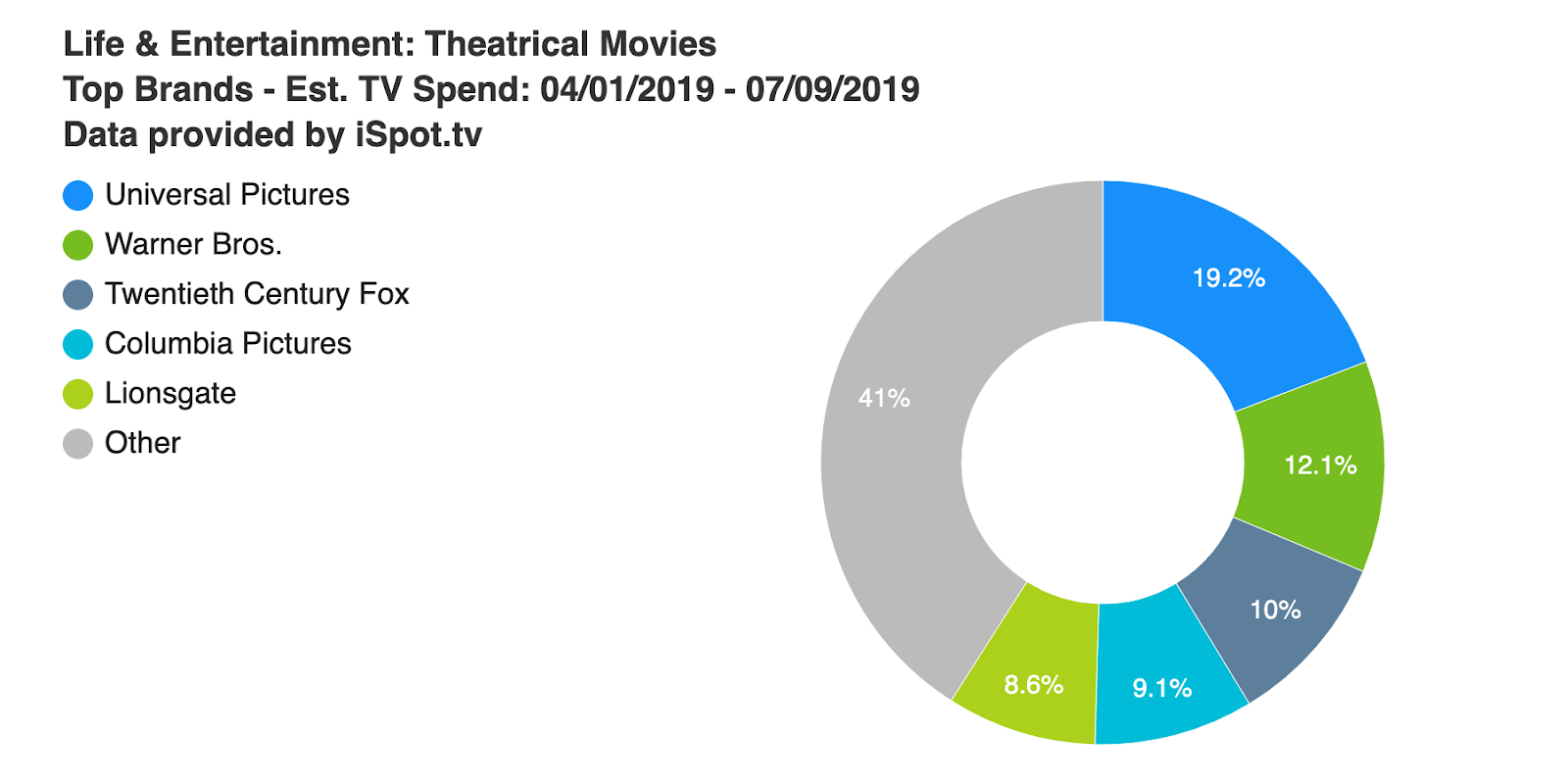Summer Blockbusters: Ad Spend and Attention Trends - TV[R]EV