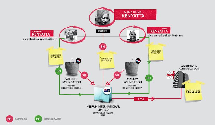 https://www.financeuncovered.org/investigations/pandora-papers-kenyatta-family-offshore-secrets-kenya-revealed/