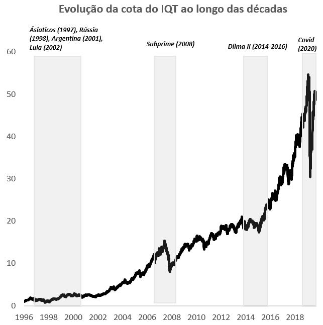 Gráfico apresenta evolução da cota do IQT ao longo das décadas (1996 a 2018).