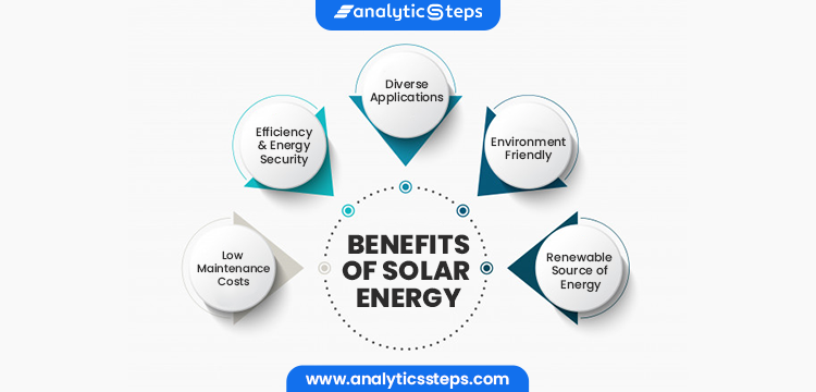 The benefits of solar energy are that it is a renewable resource, environment friendly, has diverse applications, efficiency, low maintenance costs, energy security, and pocket-friendly.