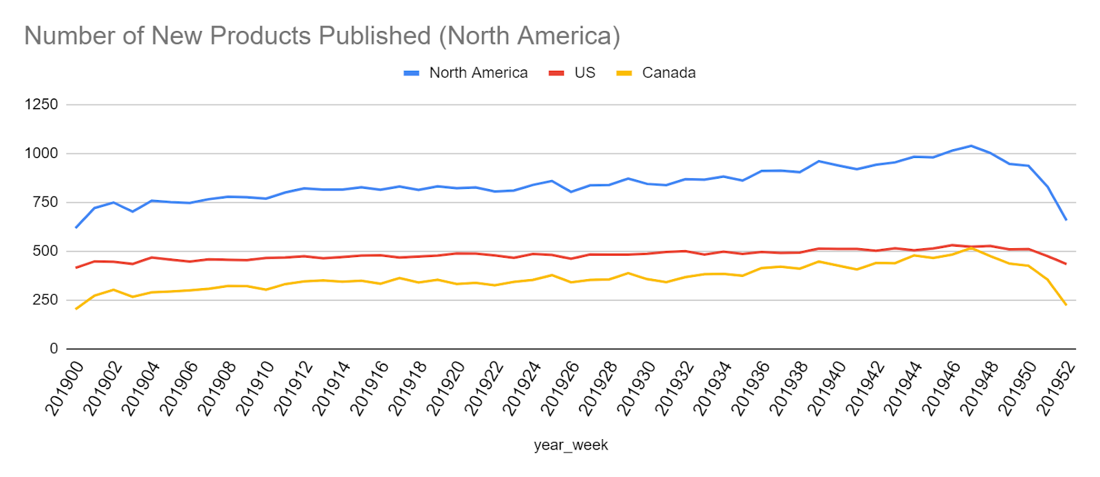 Number of New Products Published in North America