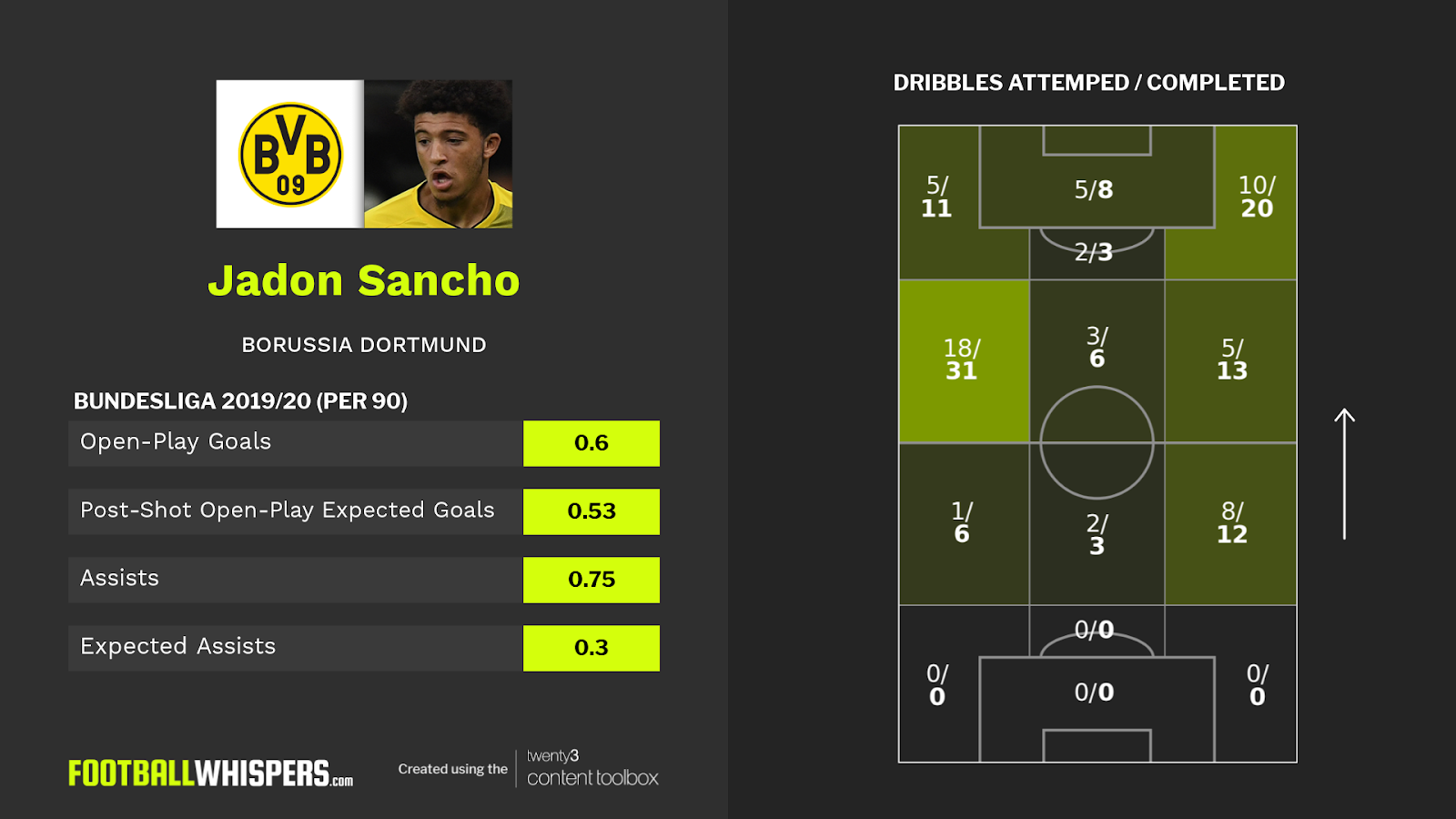 Dribble map for Borussia Dortmund winger Jadon Sancho who is wanted by Manchester United.
