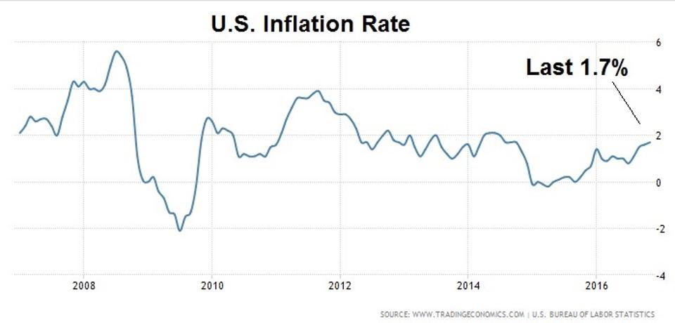 Image result for inflation US since 2008