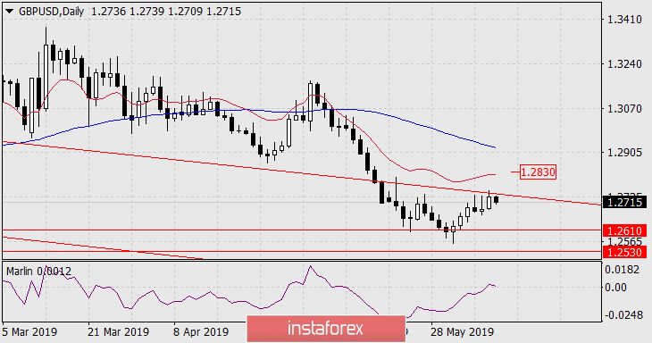 Forecast for GBP/USD for June 10, 2019
