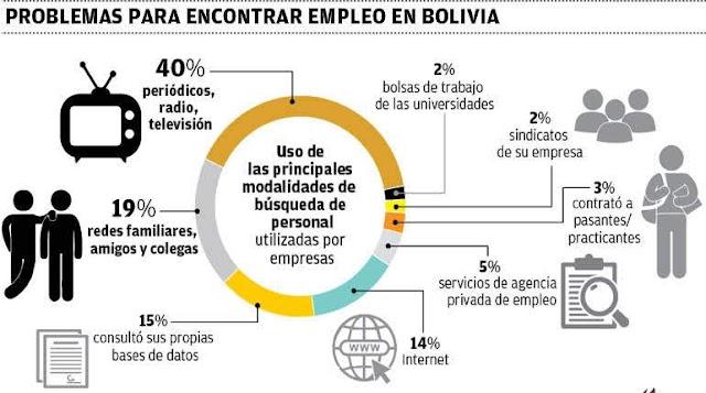 20% de empresas en Bolivia busca su personal entre amigos y familia