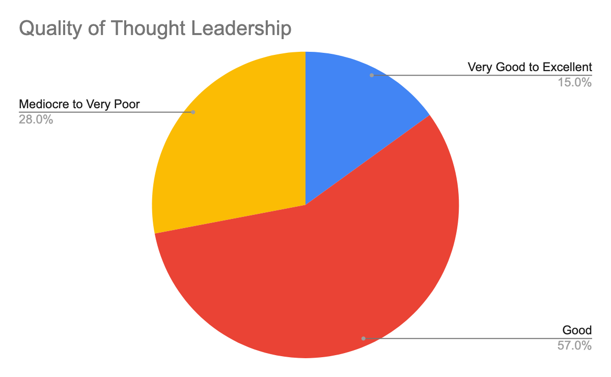 Graph_Quality_of_Thought_Leadership