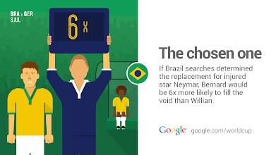 Photo: Can Bernard fill Neymar's boots? Searchers seem to think so.  http://goo.gl/Fxad0A #GoogleTrends