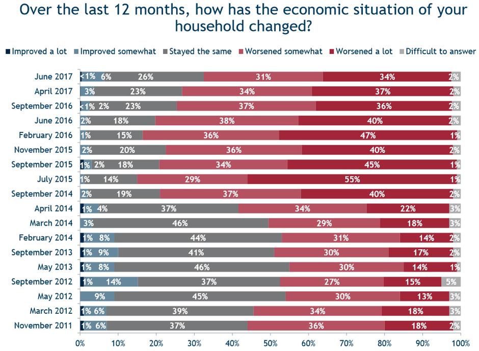 Жизнь после кризиса: 2013 год мы пока «не догнали»