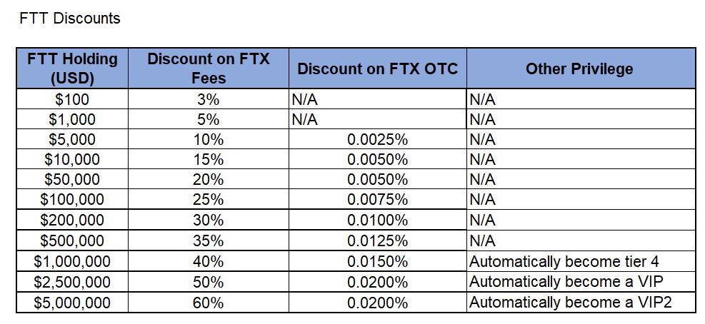ftt holders fees