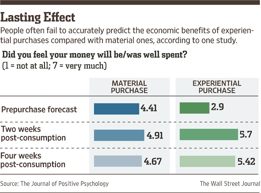 Graphic depicts how consumers are more satisfied buying experiences than material goods.