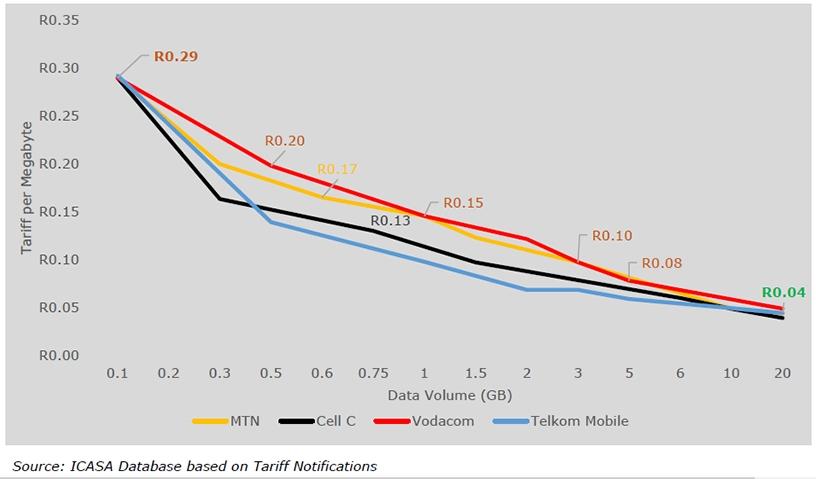 Tariff rate per megabyte for a 30-day data bundle.
