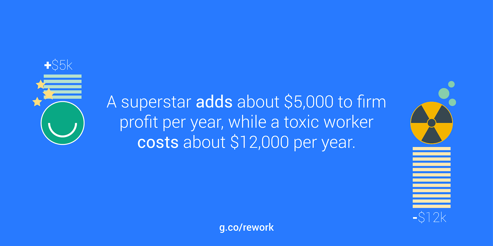 Just how toxic are toxic employees?