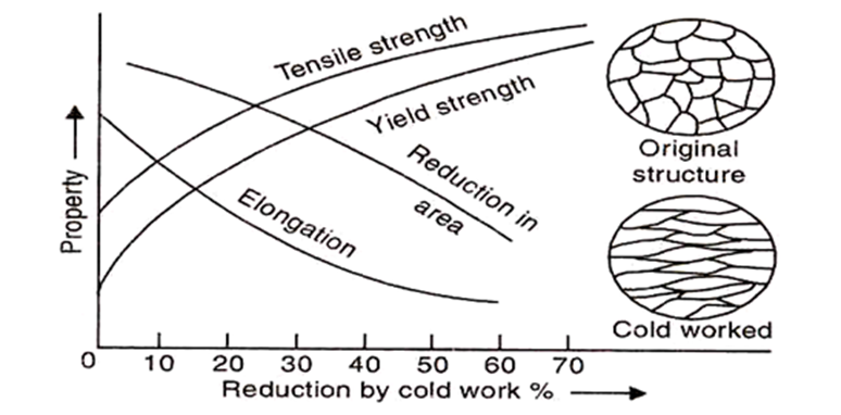 Variation of Tensile Properties with Amount of Cold Work
