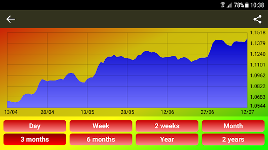 World Currency Exchange Rates