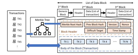 Guide to Blockchain: Merkle Tree in Blockchain Block