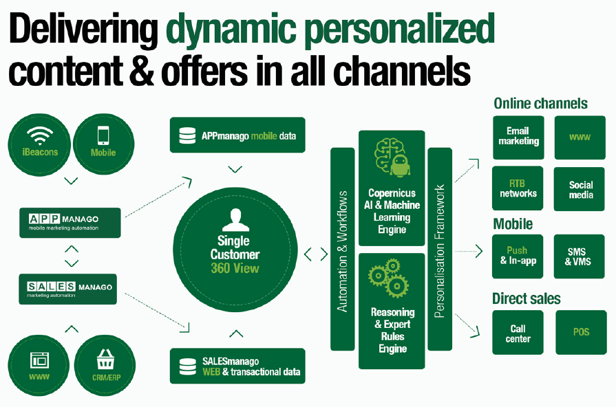 Delivering dynamic personalized content and offers in all channels