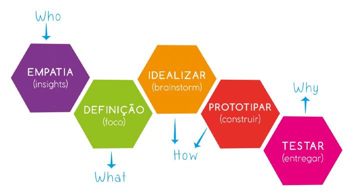 Design thinking na criação de cosméticos