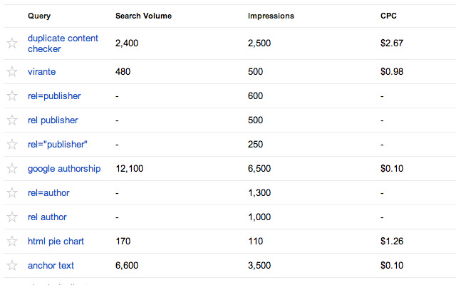 Search Volume and CPC data for Google WMT