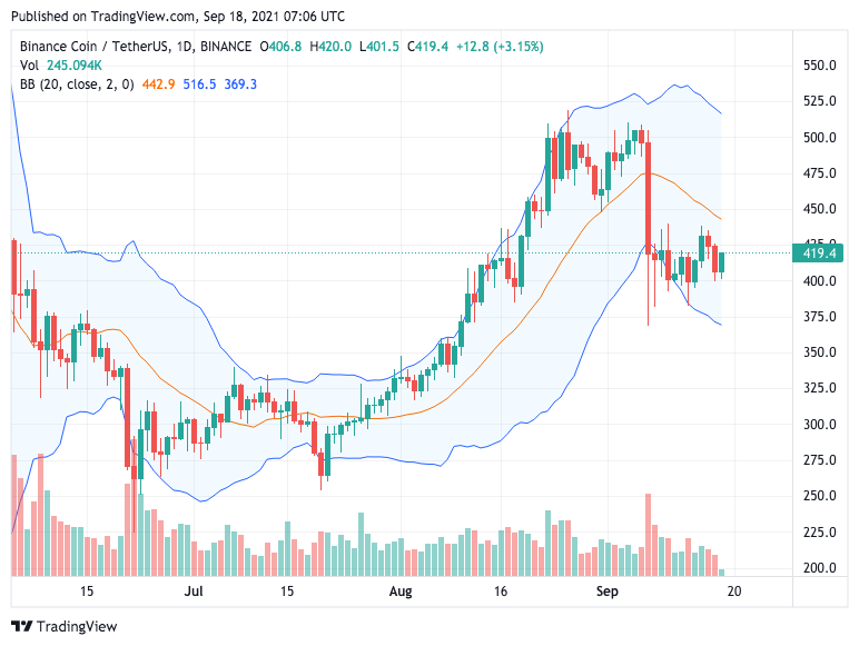 Binance Coin Price Analysis: BNB retests $420 after resuming the bullish trend 1