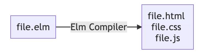 Elm Compiler