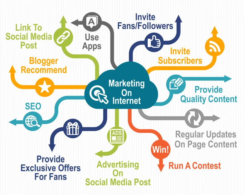 Internet Marketing Strategies That Are Effective