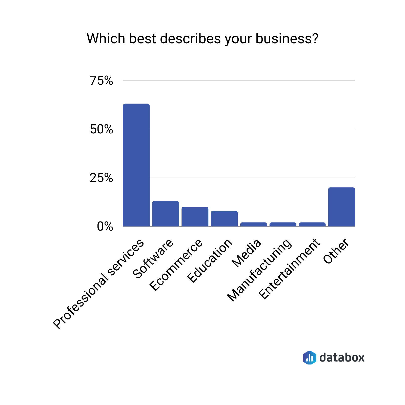 which best describes your business?