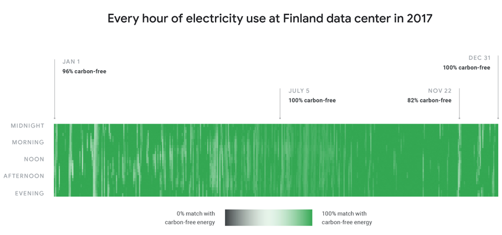 An image showing every hour of electricity use at Finland data center in 2017